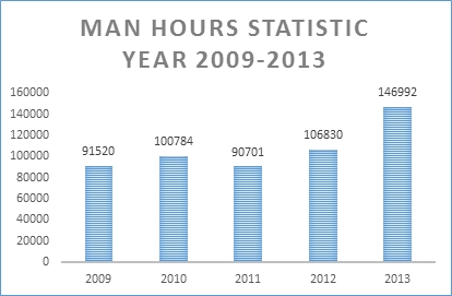 man-hours-statistic
